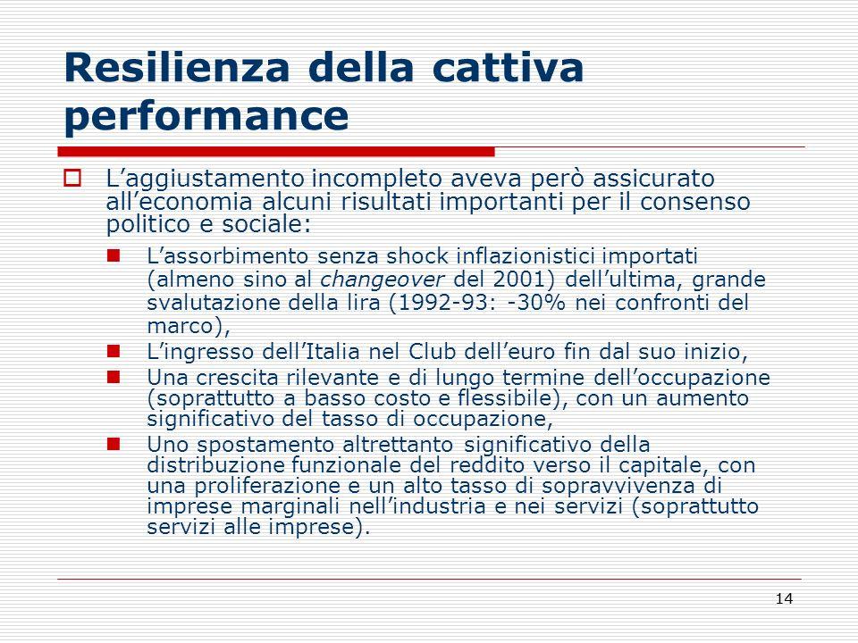 Resilienza della cattiva performance