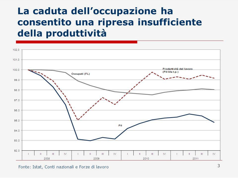 La caduta dell'occupazione ha consentito una ripresa insufficiente della produttività