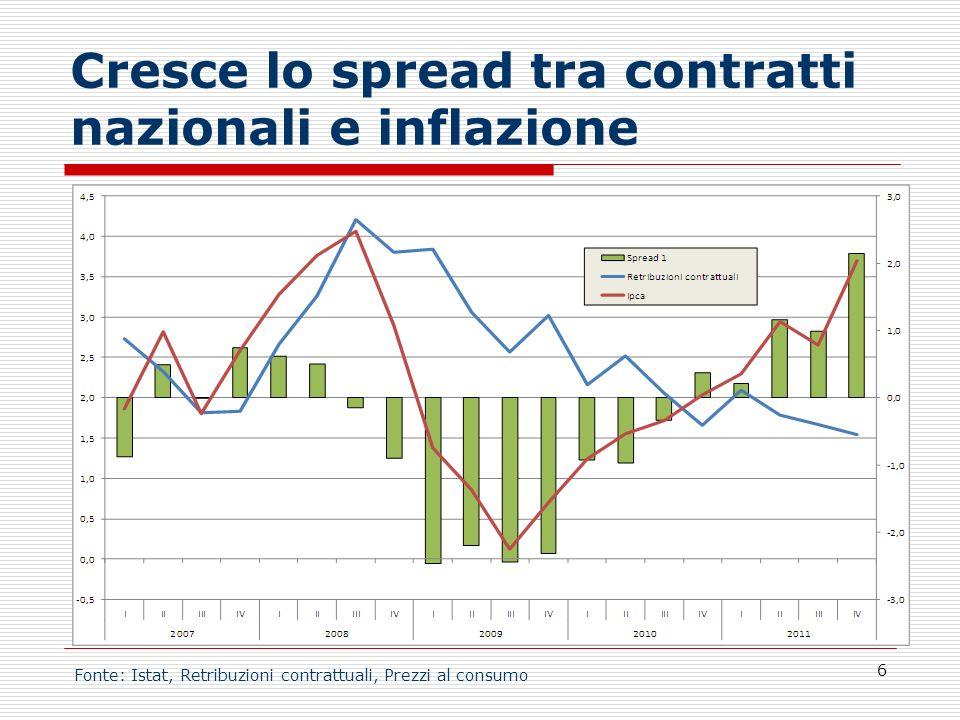Cresce lo spread tra contratti nazionali e inflazione