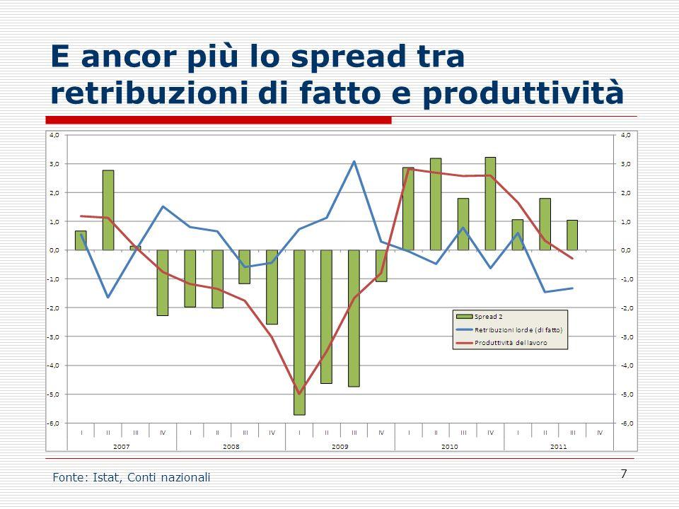 E ancor più lo spread tra retribuzioni di fatto e produttività