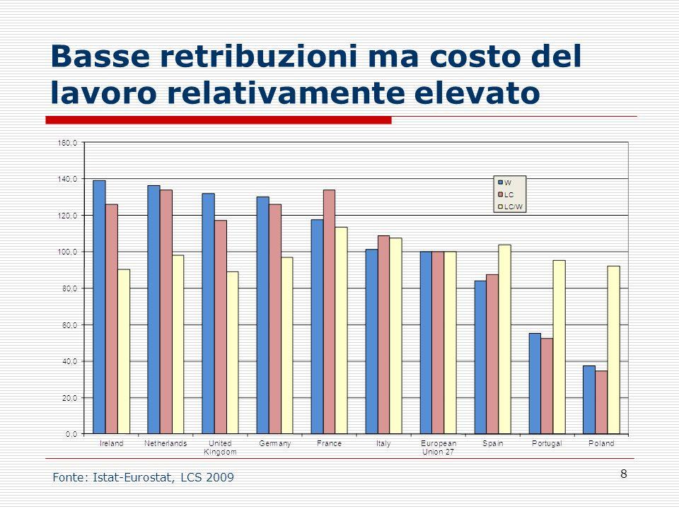 Basse retribuzioni ma costo del lavoro relativamente elevato