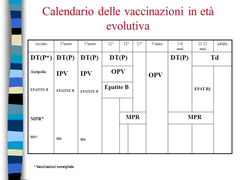 Calendario delle vaccinazioni in età evolutiva