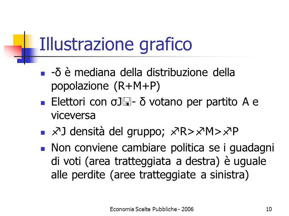 Illustrazione grafico