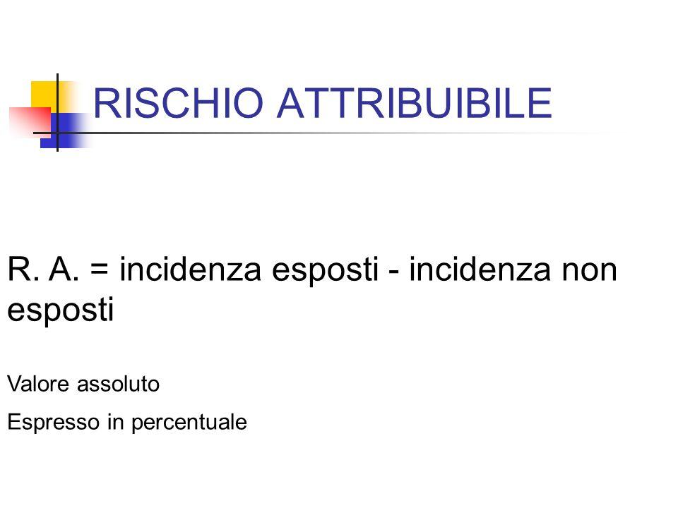 RISCHIO ATTRIBUIBILE R. A. = incidenza esposti - incidenza non esposti