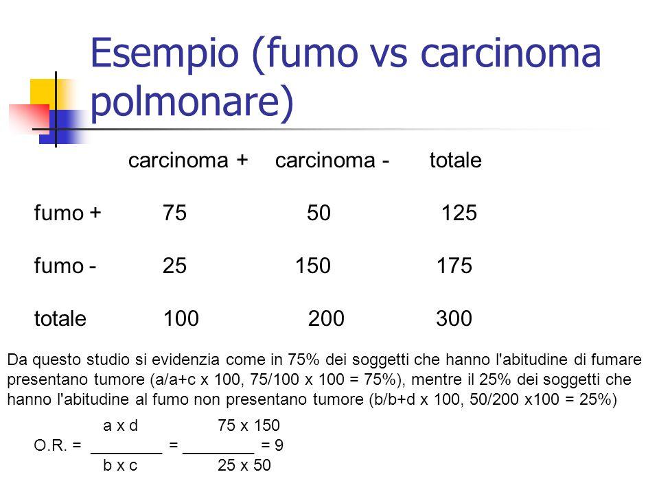 Esempio (fumo vs carcinoma polmonare)