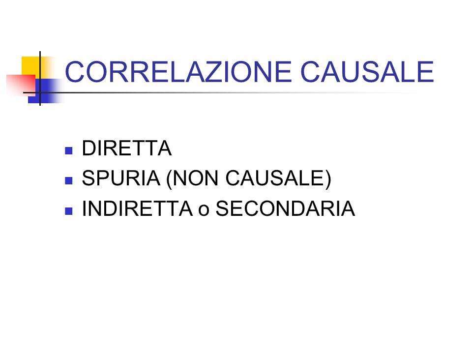 CORRELAZIONE CAUSALE DIRETTA SPURIA (NON CAUSALE)
