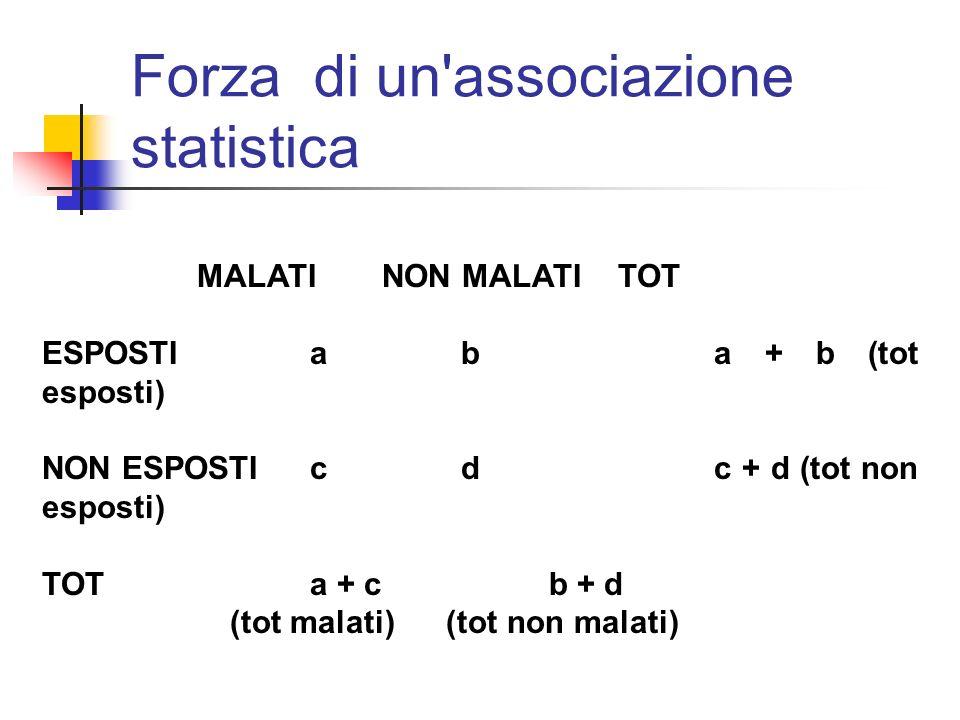 Forza di un associazione statistica