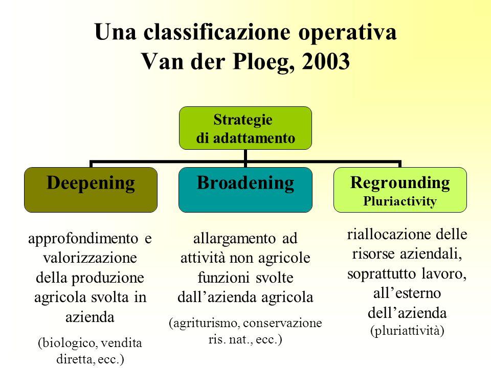 Una classificazione operativa Van der Ploeg, 2003