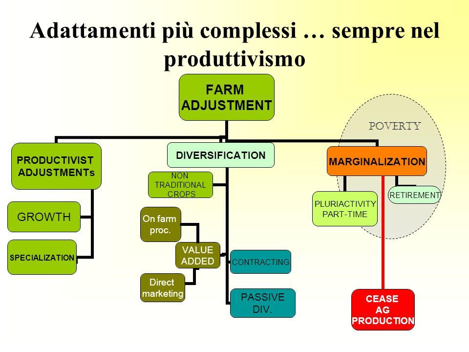 Adattamenti più complessi … sempre nel produttivismo