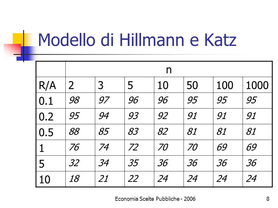 Modello di Hillmann e Katz