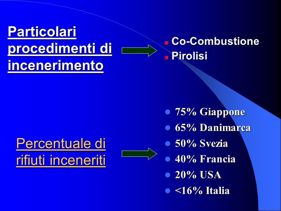 Percentuale di rifiuti inceneriti