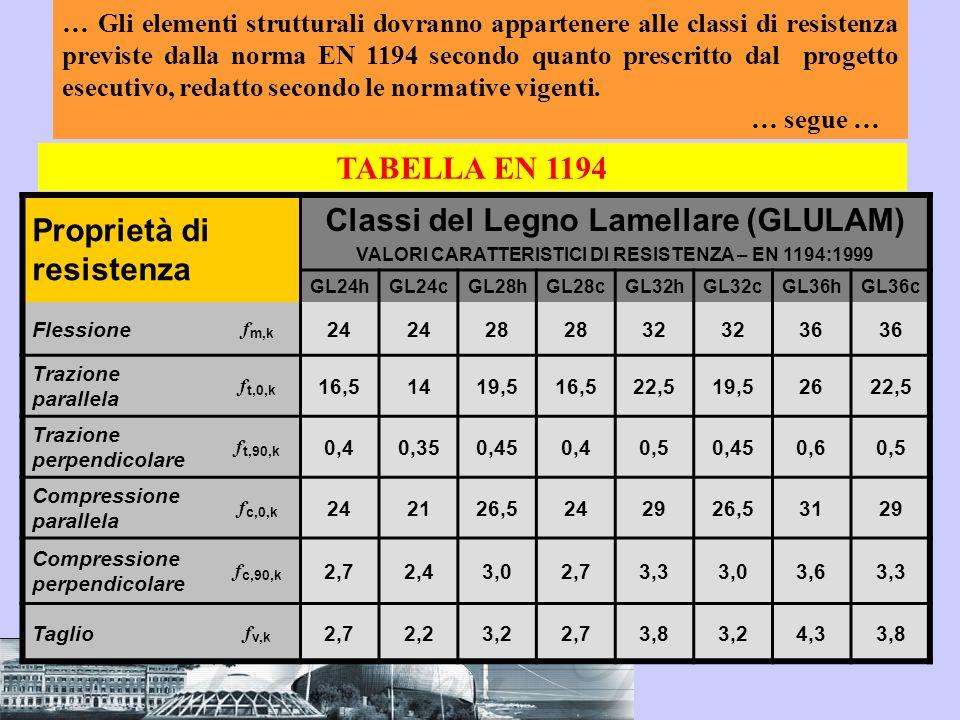 Proprietà di resistenza Classi del Legno Lamellare (GLULAM)