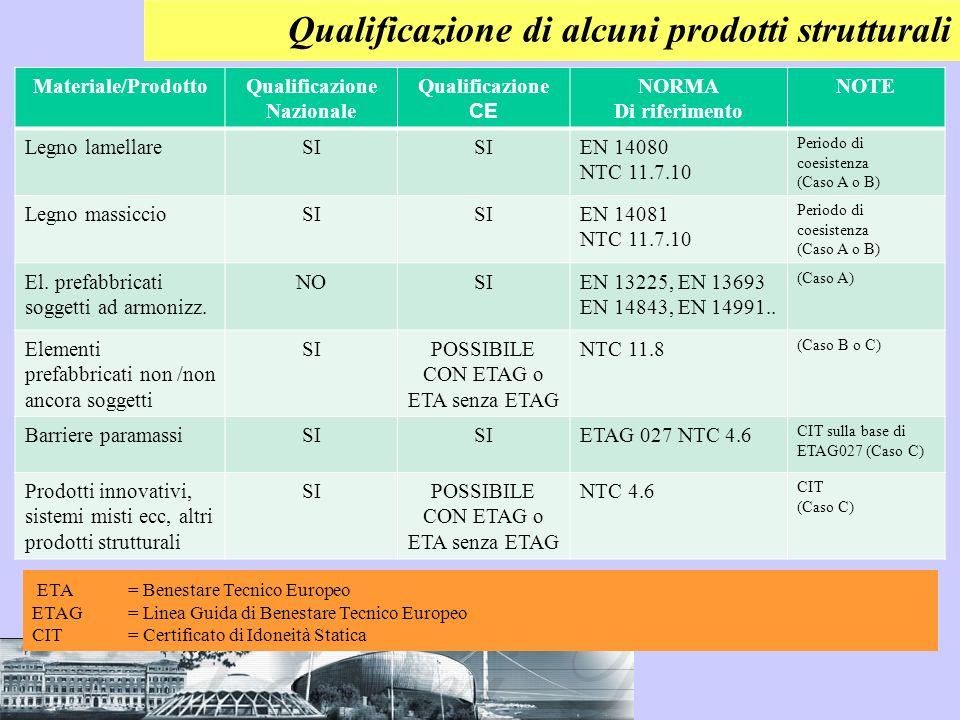 Qualificazione di alcuni prodotti strutturali