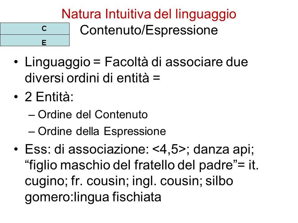 Natura Intuitiva del linguaggio Contenuto/Espressione