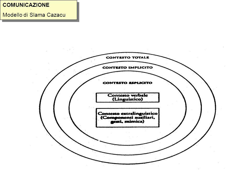 COMUNICAZIONE Modello di Slama Cazacu