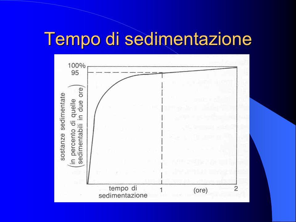 Tempo di sedimentazione