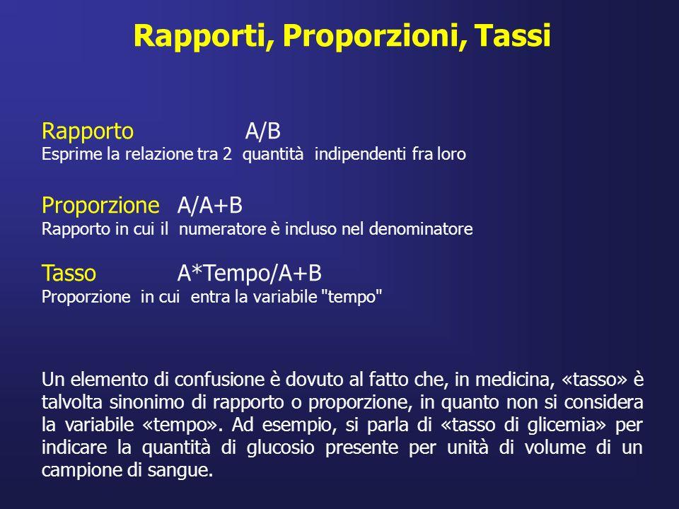 Rapporti, Proporzioni, Tassi