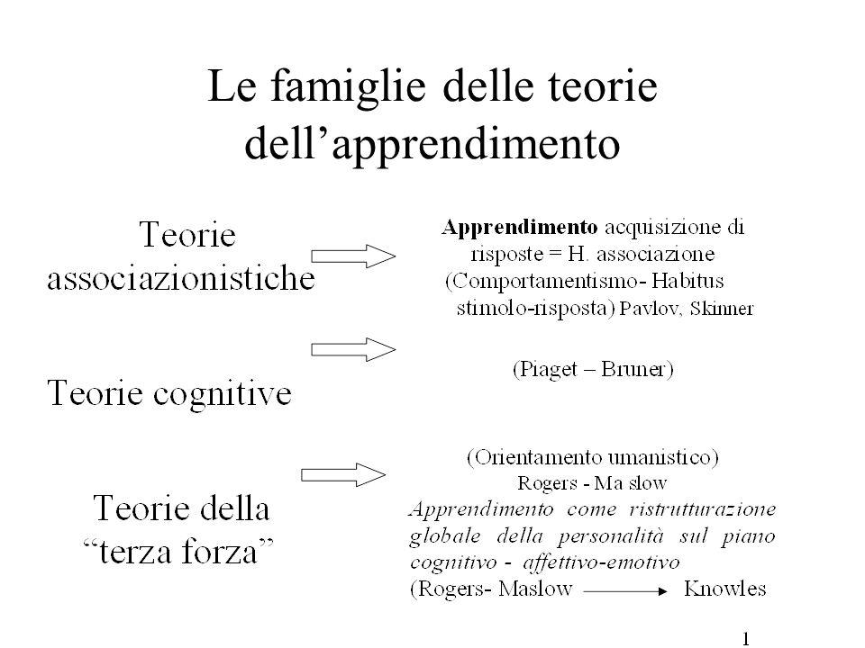 Le famiglie delle teorie dell'apprendimento
