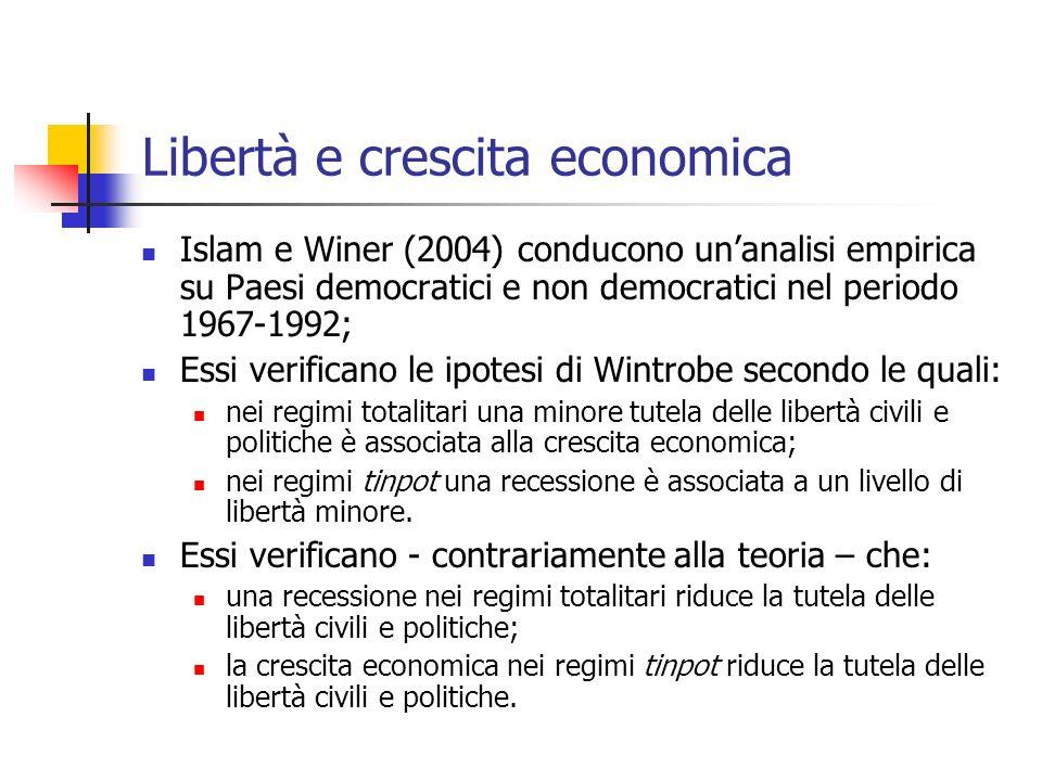 Libertà e crescita economica
