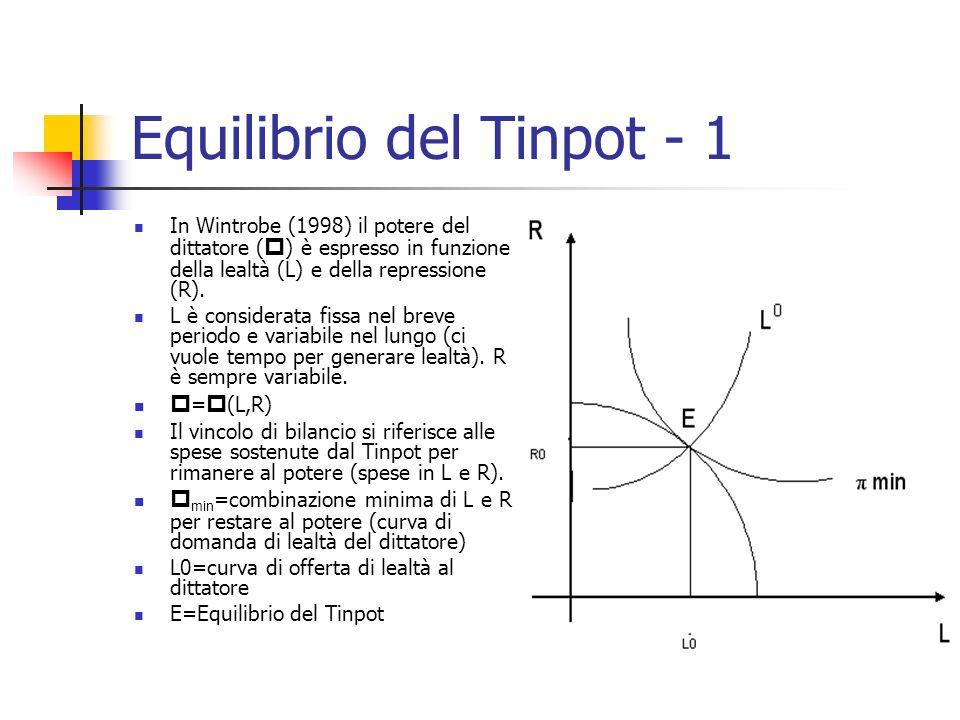 Equilibrio del Tinpot - 1