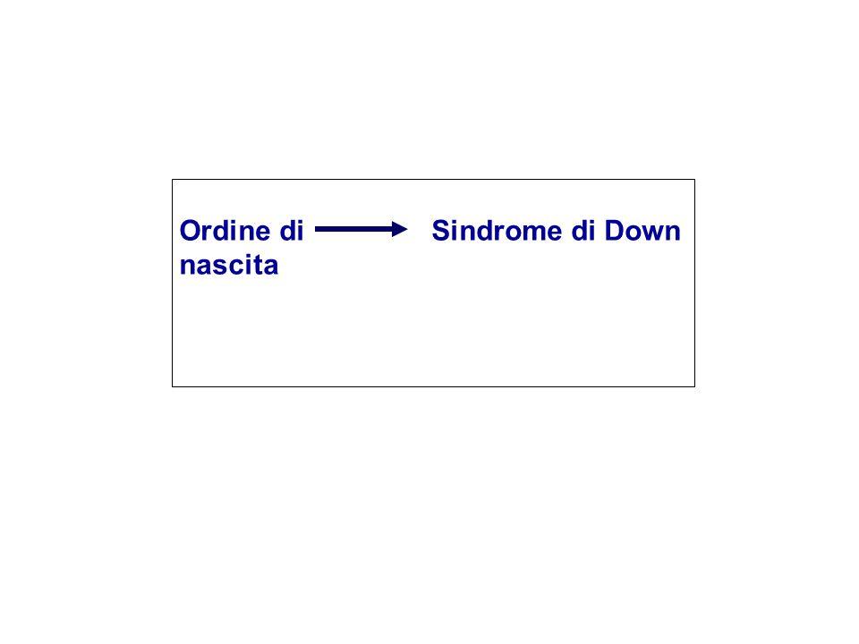 Ordine di nascita Sindrome di Down