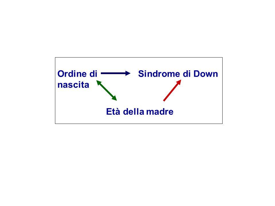 Ordine di nascita Sindrome di Down Età della madre