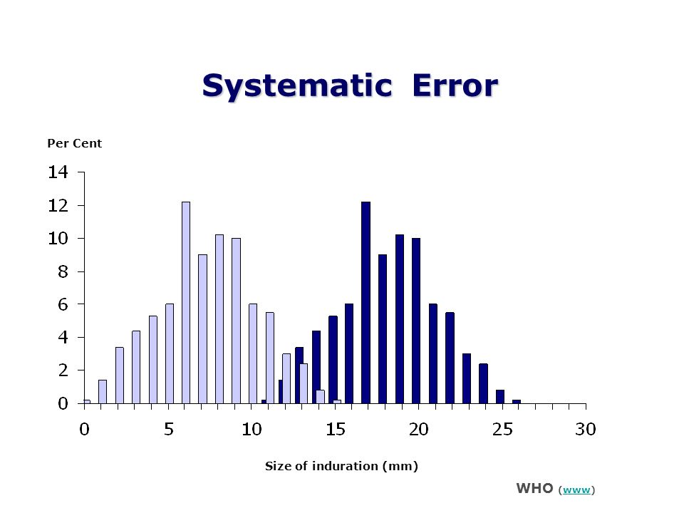 Systematic Error Per Cent Size of induration (mm) WHO (www)