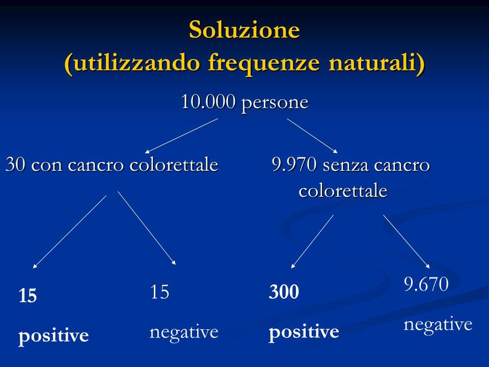 Soluzione (utilizzando frequenze naturali)