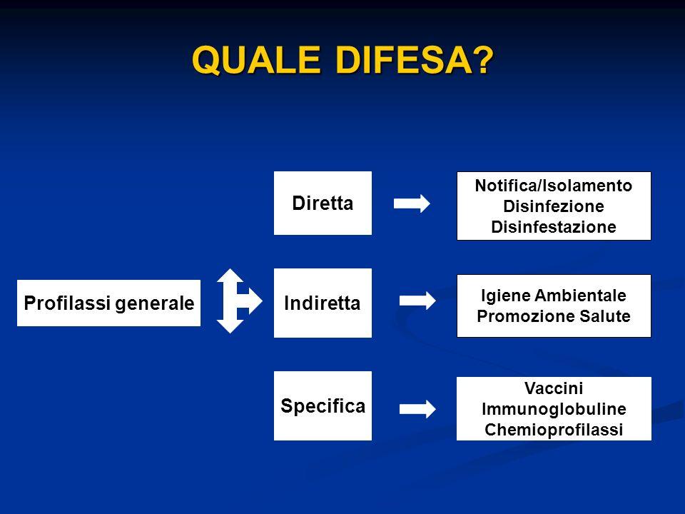 QUALE DIFESA Diretta Indiretta Profilassi generale Specifica