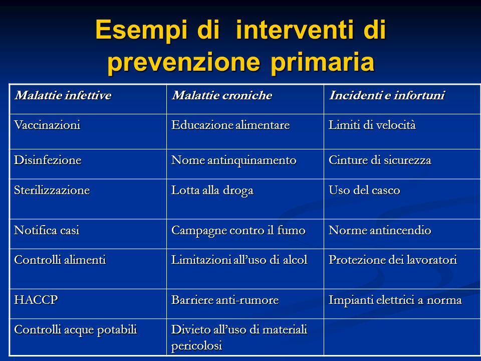 Esempi di interventi di prevenzione primaria