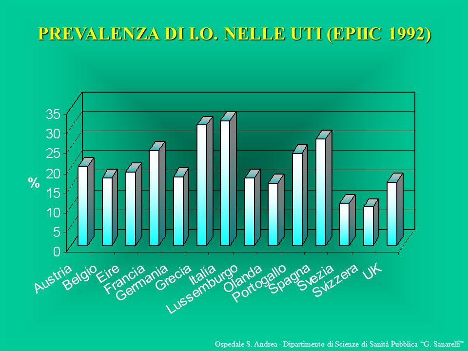 PREVALENZA DI I.O. NELLE UTI (EPIIC 1992)