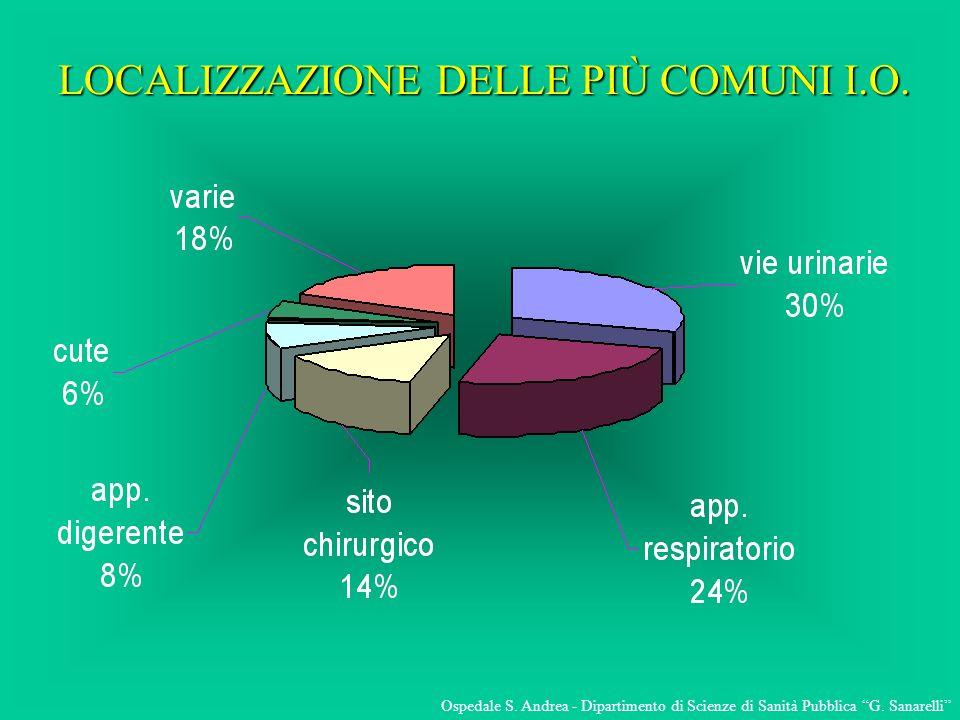 LOCALIZZAZIONE DELLE PIÙ COMUNI I.O.