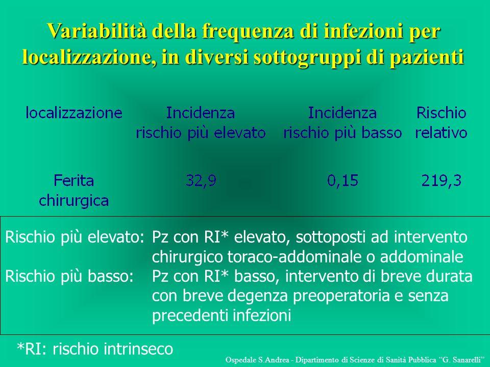 Variabilità della frequenza di infezioni per localizzazione, in diversi sottogruppi di pazienti