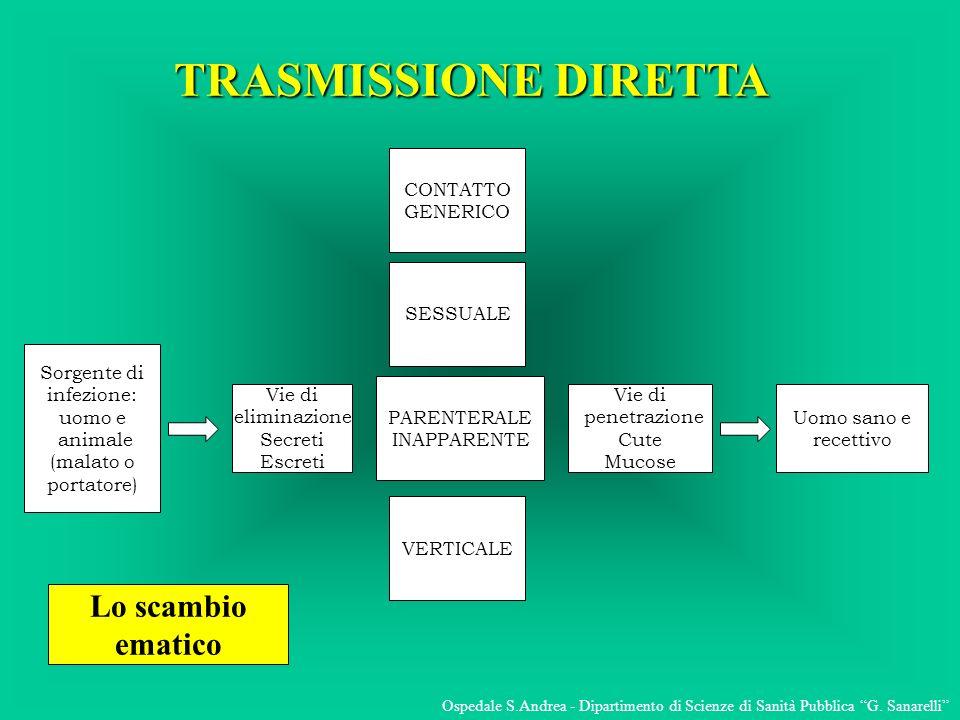 TRASMISSIONE DIRETTA Lo scambio ematico CONTATTO GENERICO SESSUALE