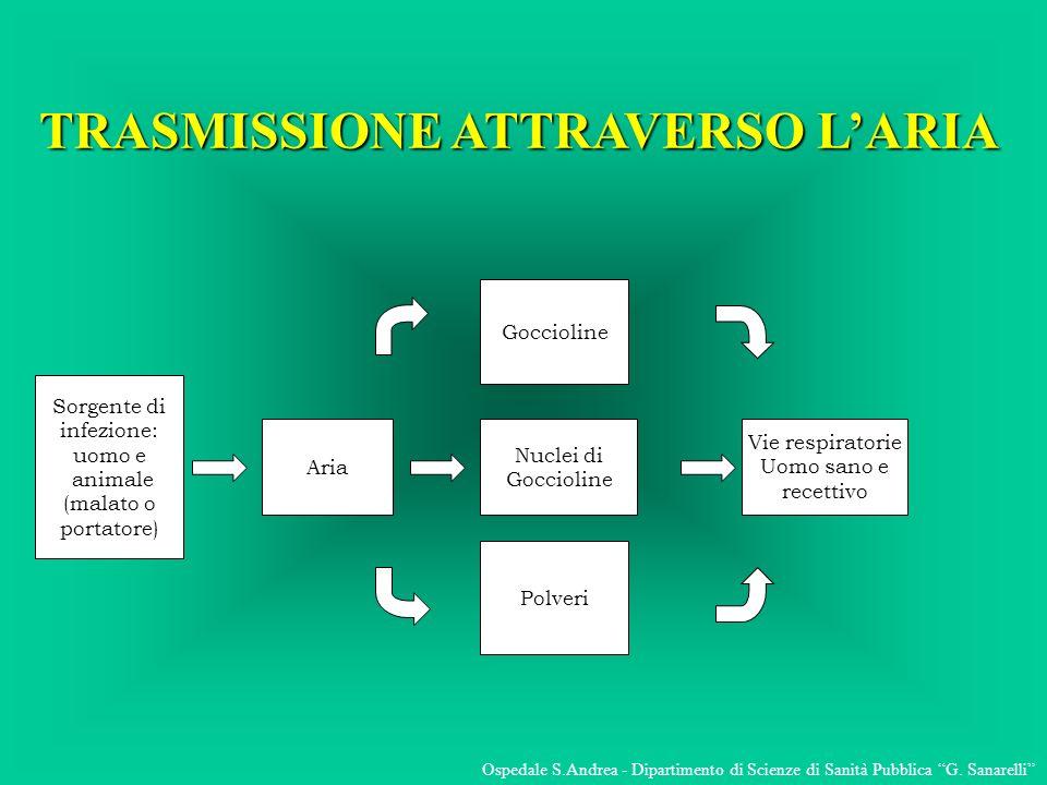TRASMISSIONE ATTRAVERSO L'ARIA