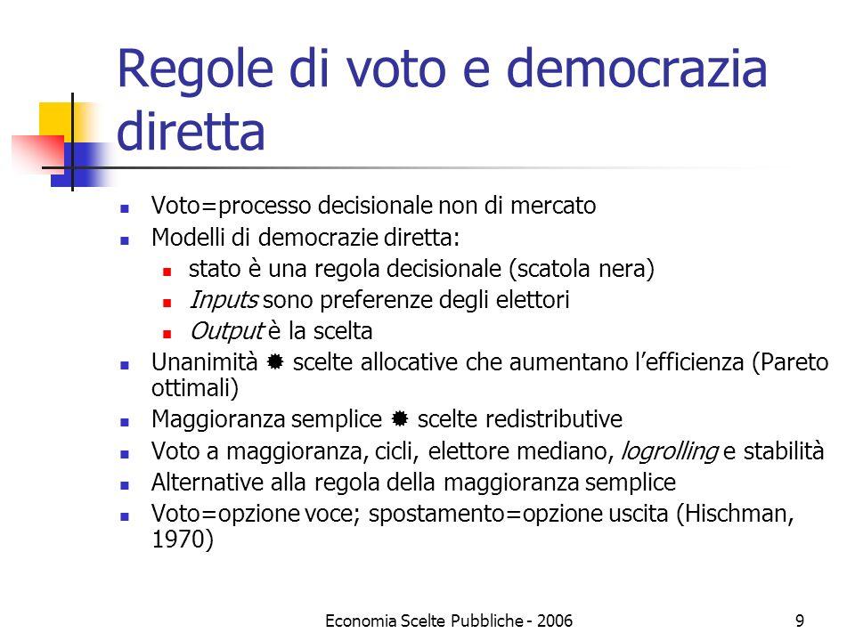 Regole di voto e democrazia diretta