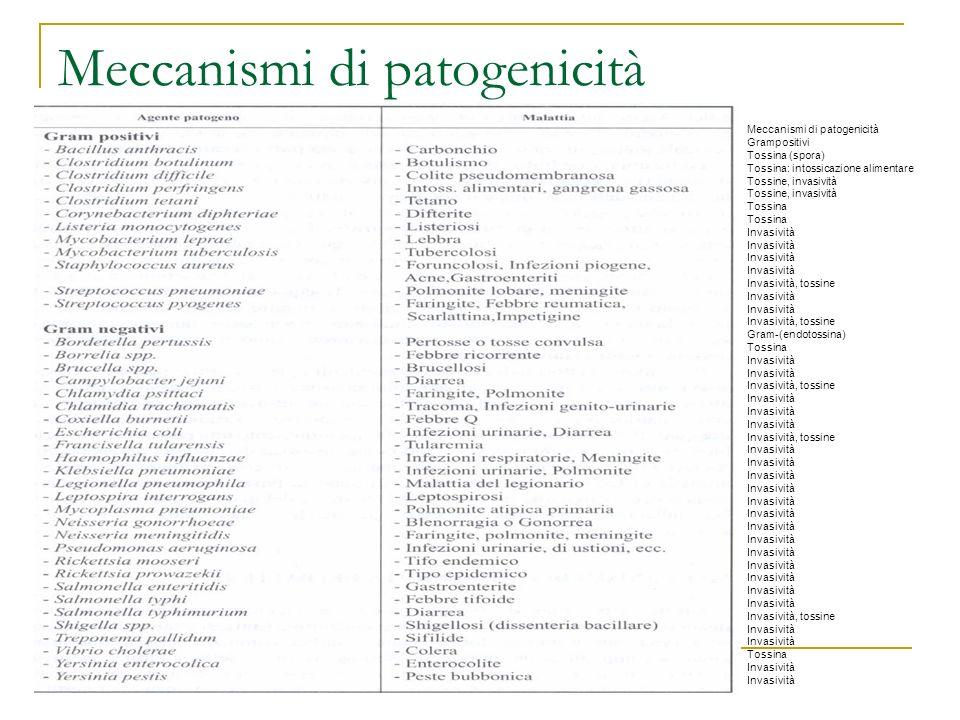 Meccanismi di patogenicità