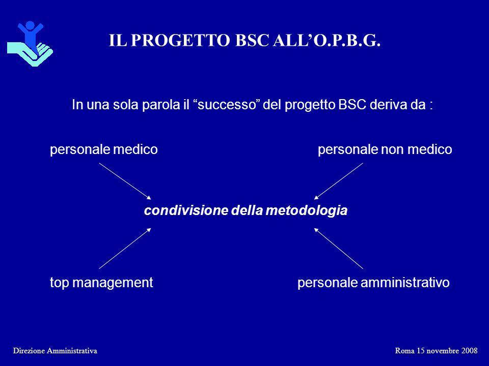 In una sola parola il successo del progetto BSC deriva da :