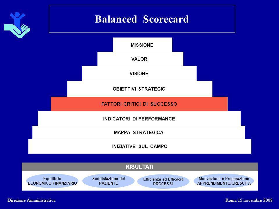 Balanced Scorecard RISULTATI MISSIONE VALORI VISIONE