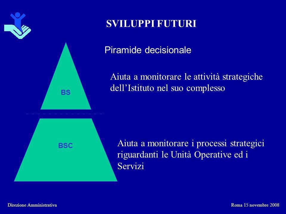 SVILUPPI FUTURI Piramide decisionale