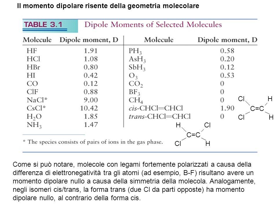 Il momento dipolare risente della geometria molecolare