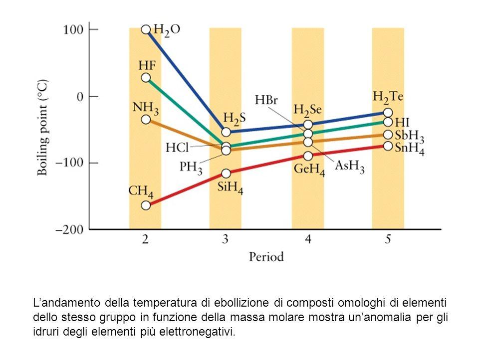 L'andamento della temperatura di ebollizione di composti omologhi di elementi dello stesso gruppo in funzione della massa molare mostra un'anomalia per gli idruri degli elementi più elettronegativi.