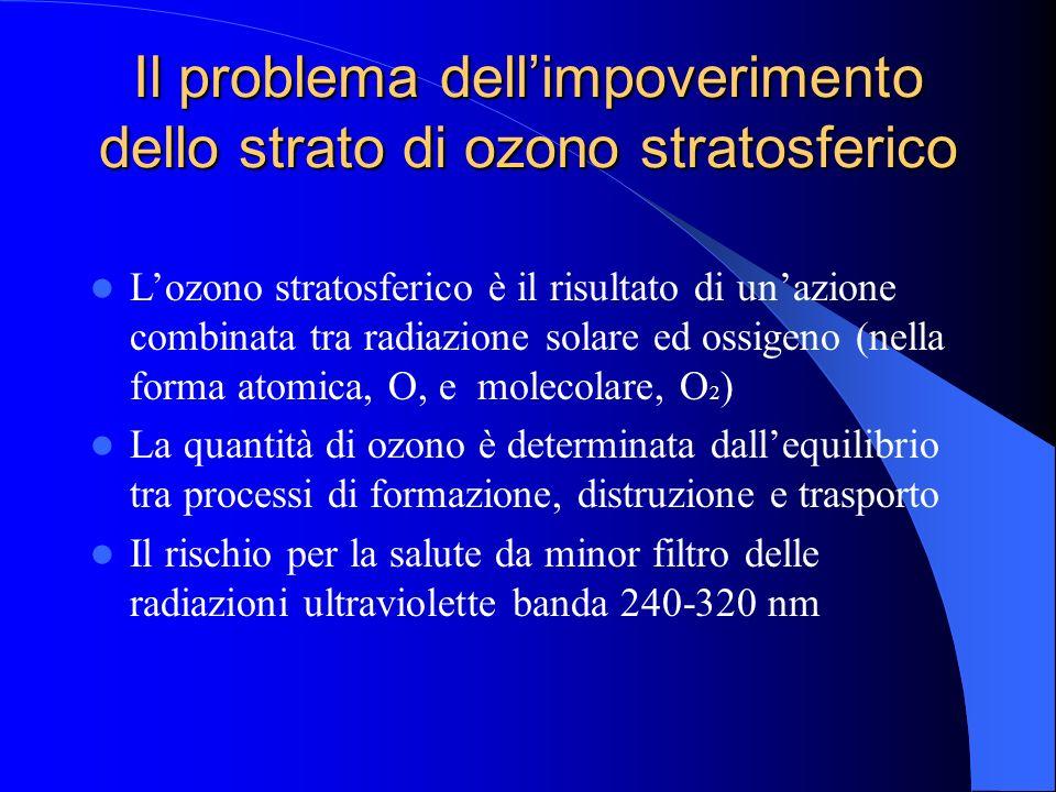 Il problema dell'impoverimento dello strato di ozono stratosferico