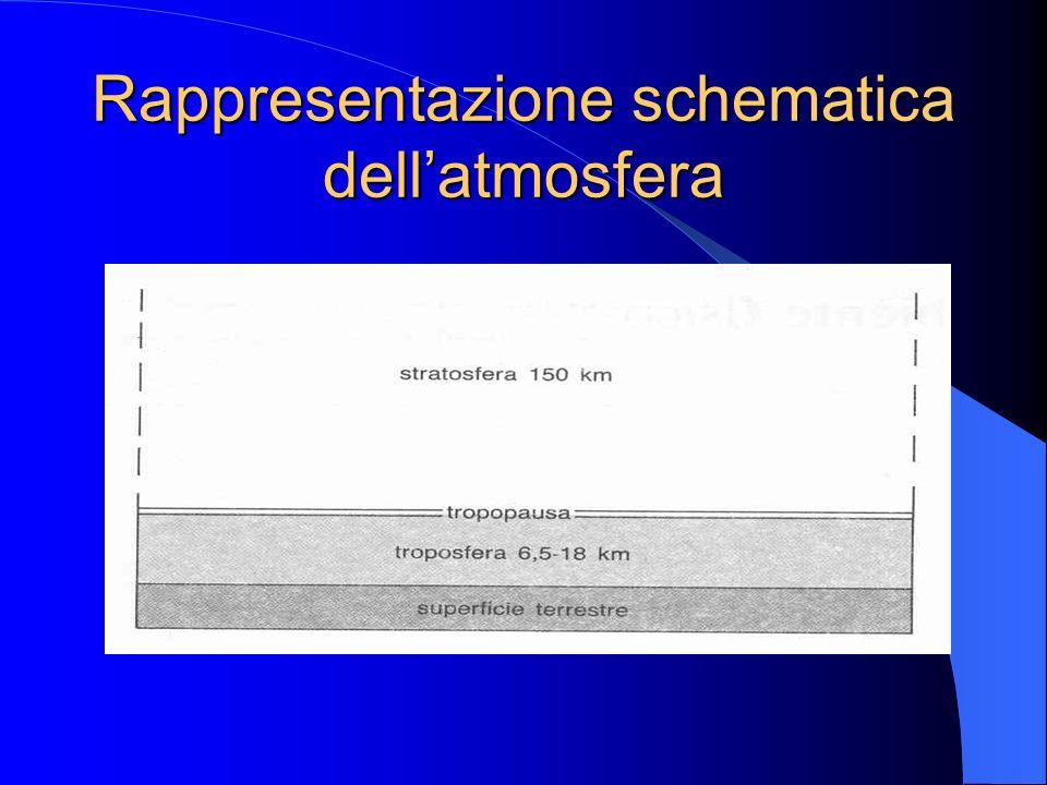 Rappresentazione schematica dell'atmosfera