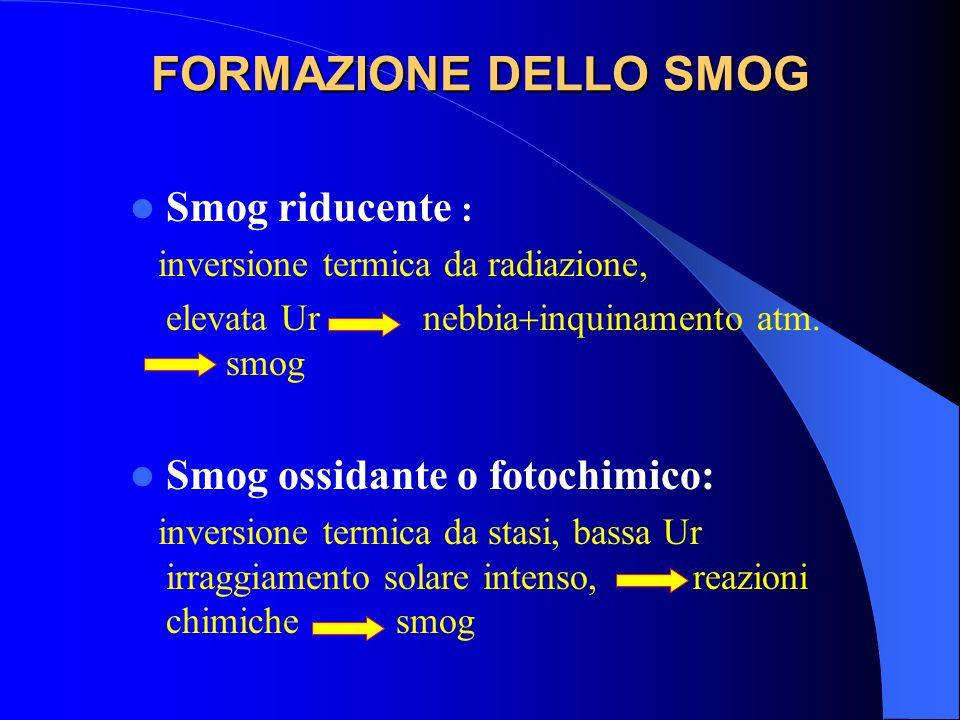 FORMAZIONE DELLO SMOG Smog riducente : Smog ossidante o fotochimico: