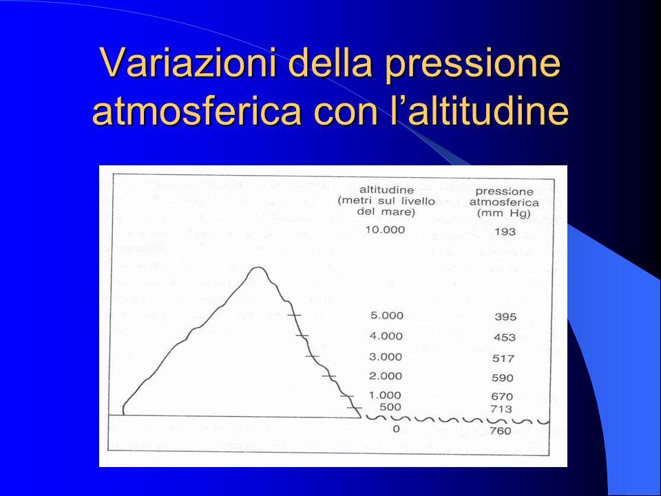 Variazioni della pressione atmosferica con l'altitudine
