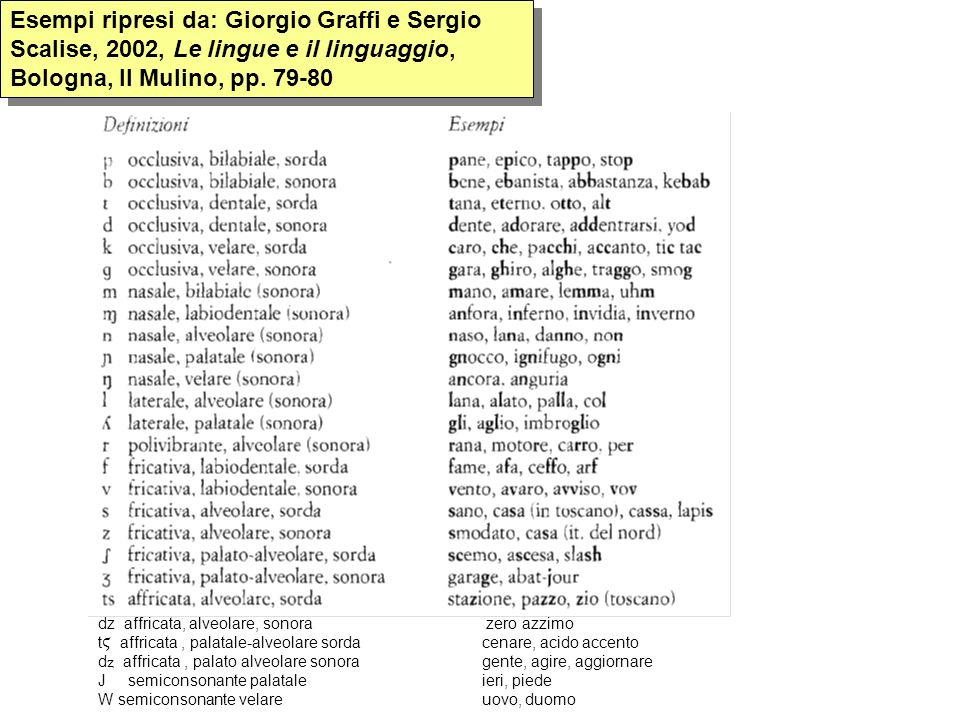 Esempi ripresi da: Giorgio Graffi e Sergio Scalise, 2002, Le lingue e il linguaggio, Bologna, Il Mulino, pp. 79-80