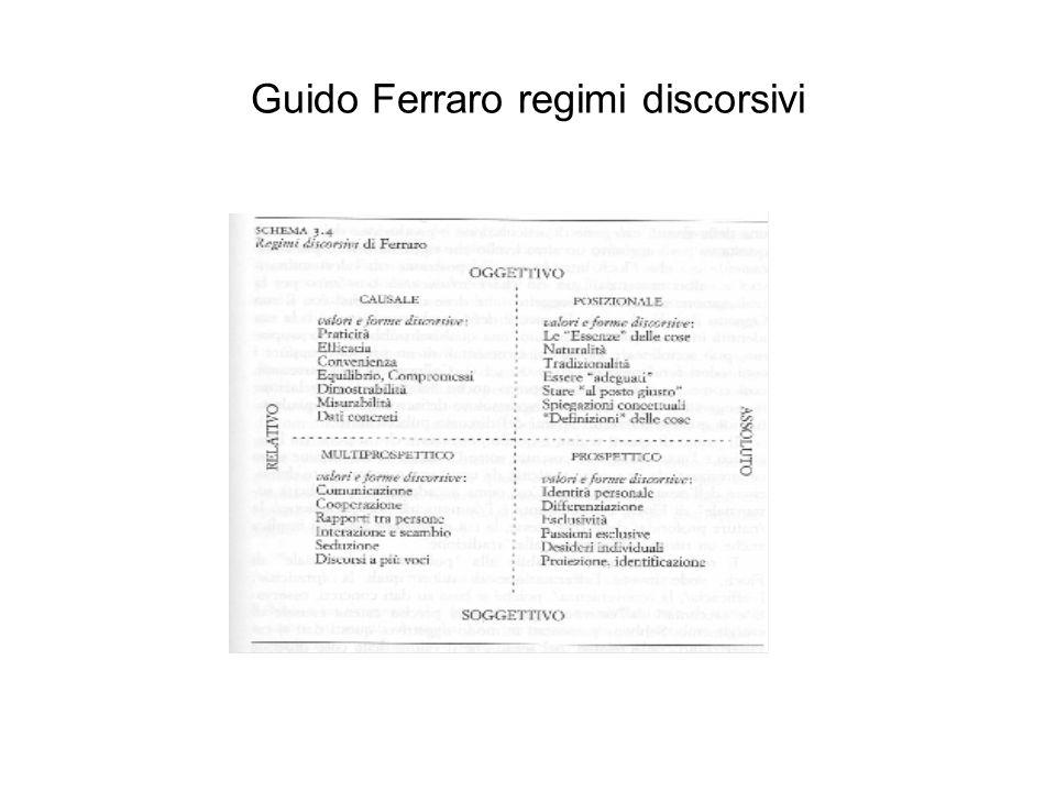 Guido Ferraro regimi discorsivi