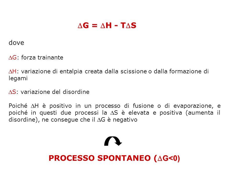 PROCESSO SPONTANEO (G<0)