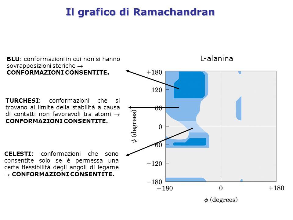 Il grafico di Ramachandran